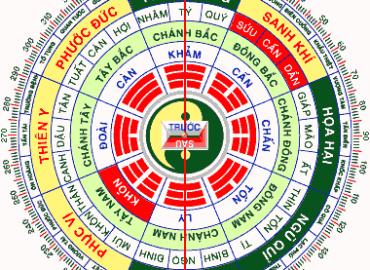 phong-thuy-xay-dung-nha-khon